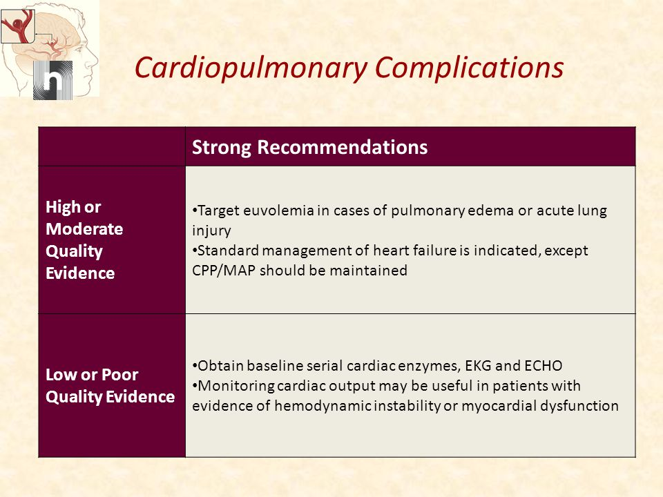 Cardiopulmonary Complications Strong Recommendations High or Moderate Quality Evidence Target euvolemia in cases of pulmonary edema or acute lung injury Standard management of heart failure is indicated, except CPP/MAP should be maintained Low or Poor Quality Evidence Obtain baseline serial cardiac enzymes, EKG and ECHO Monitoring cardiac output may be useful in patients with evidence of hemodynamic instability or myocardial dysfunction