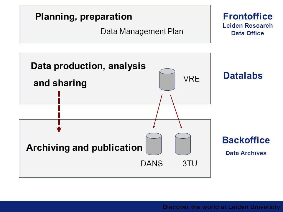 Discover the world at Leiden University Data production, analysis and sharing Archiving and publication Planning, preparation VRE DANS3TU Datalabs Backoffice Data Archives Data Management Plan Frontoffice Leiden Research Data Office