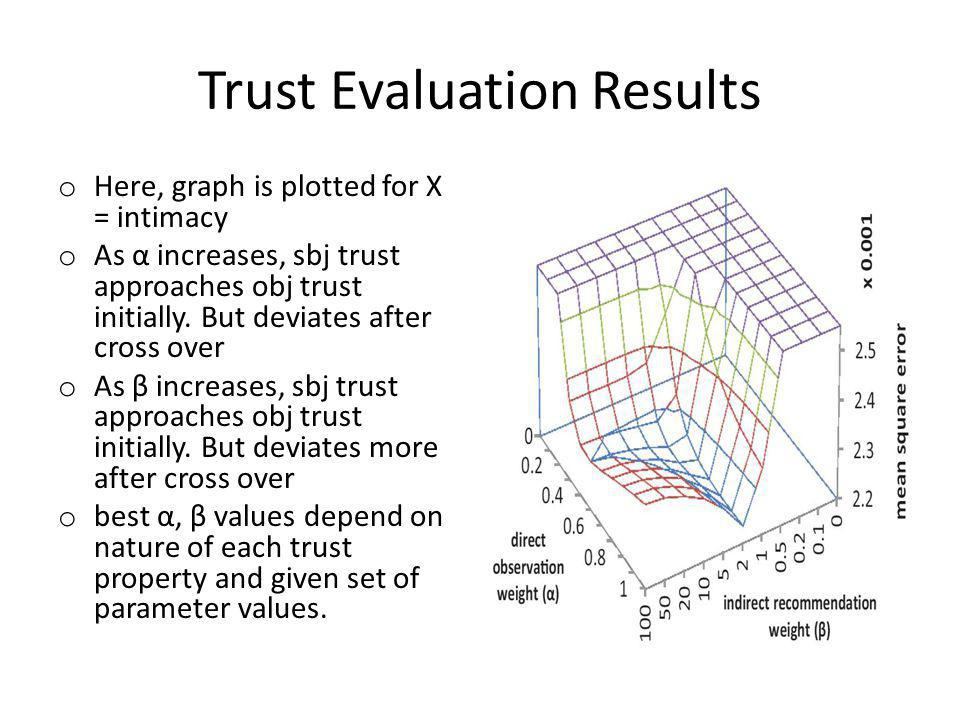 Trust Evaluation Results o Here, graph is plotted for X = intimacy o As α increases, sbj trust approaches obj trust initially.