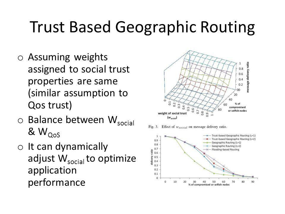 Trust Based Geographic Routing o Assuming weights assigned to social trust properties are same (similar assumption to Qos trust) o Balance between W social & W QoS o It can dynamically adjust W social to optimize application performance