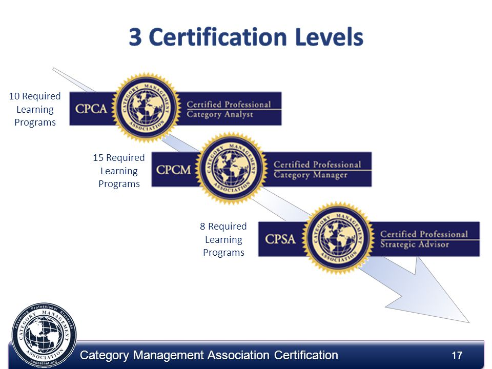 17 Category Management Association Certification 17 8 Required Learning Programs 15 Required Learning Programs 10 Required Learning Programs