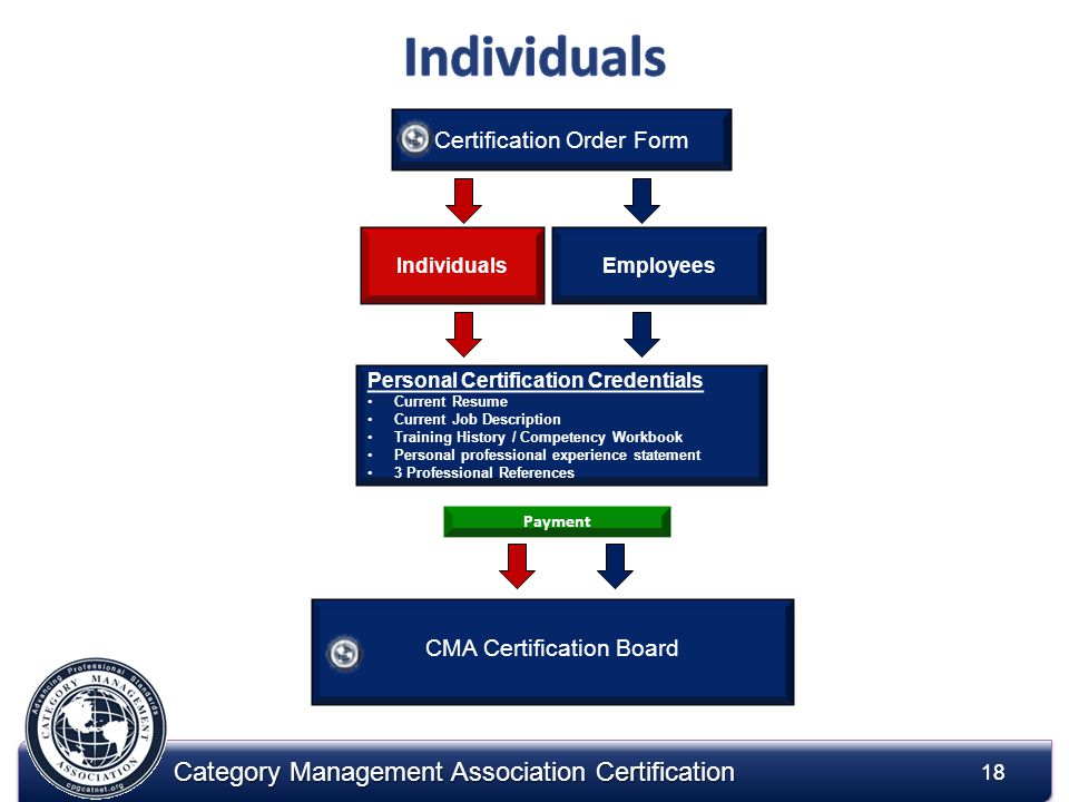 18 Category Management Association Certification 18 Certification Order Form EmployeesIndividuals CMA Certification Board Personal Certification Credentials Current Resume Current Job Description Training History / Competency Workbook Personal professional experience statement 3 Professional References Payment