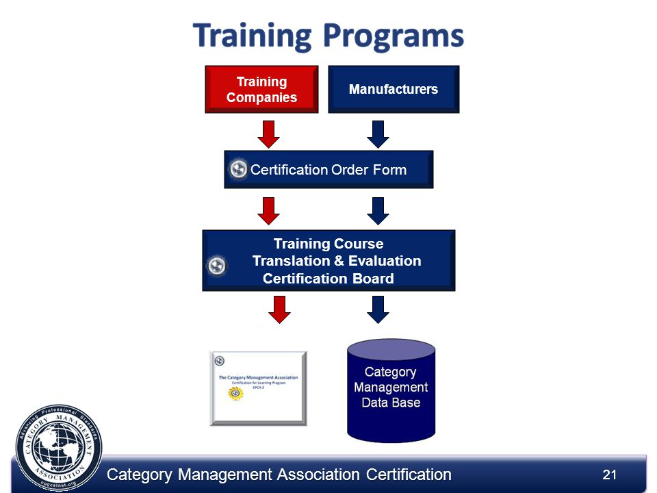 21 Category Management Association Certification 21 Certification Order Form Manufacturers Training Companies Training Course Translation & Evaluation Certification Board