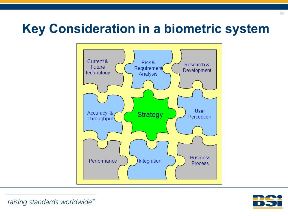 20 Key Consideration in a biometric system Current & Future Technology Risk & Requirement Analysis Research & Development User Perception Accuracy & Throughput IntegrationPerformance Business Process Strategy