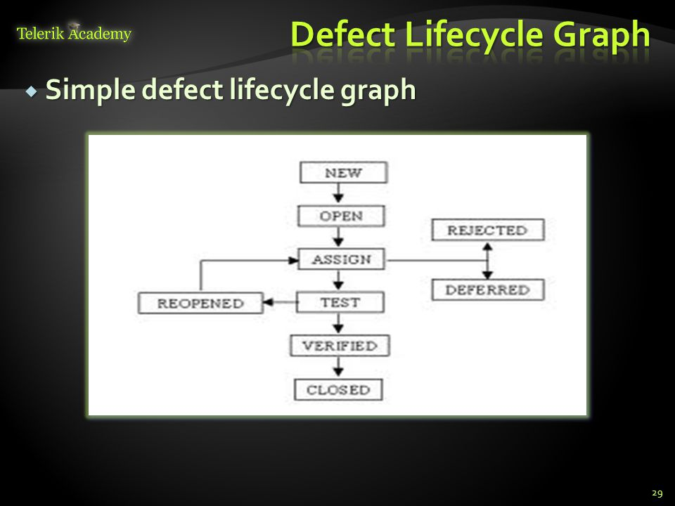 Simple defect lifecycle graph Simple defect lifecycle graph 29