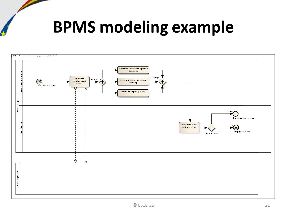 BPMS modeling example © LoQutus21