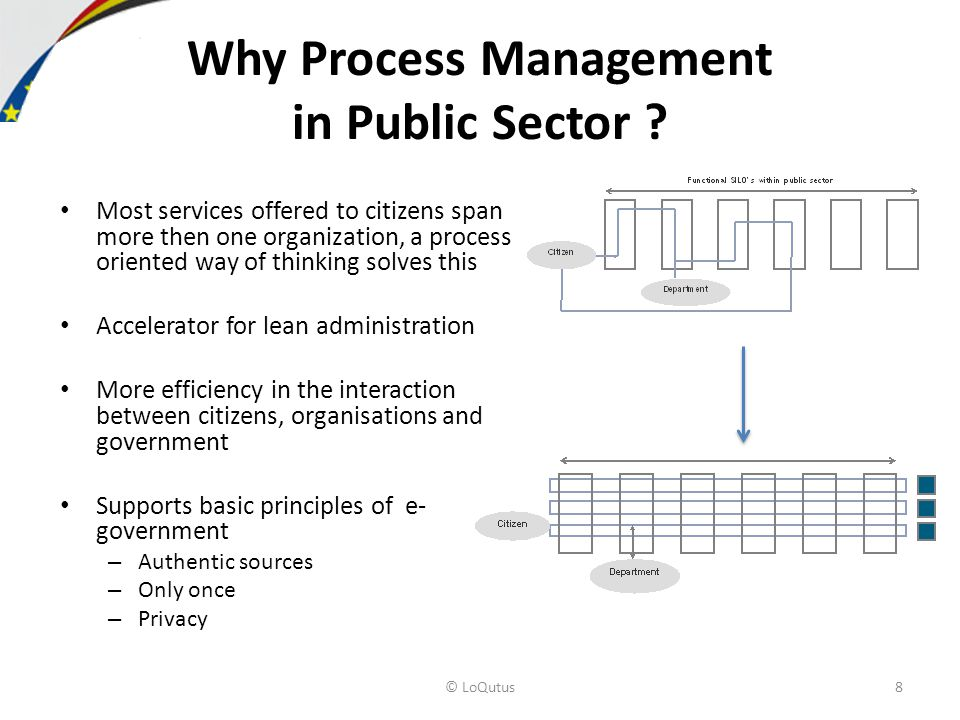 Why Process Management in Public Sector .