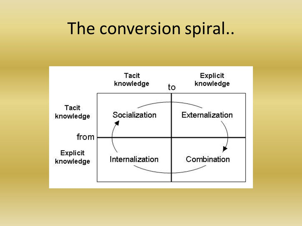 The conversion spiral..
