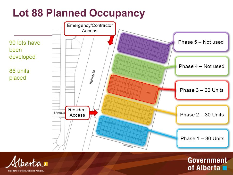 Lot 88 Planned Occupancy Phase 1 – 30 Units Phase 2 – 30 Units Phase 3 – 20 Units Phase 4 – Not used Phase 5 – Not used Emergency/Contractor Access Resident Access 90 lots have been developed 86 units placed