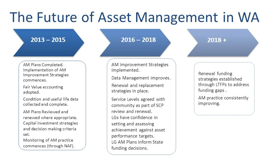 The Future of Asset Management in WA AM Plans Completed.