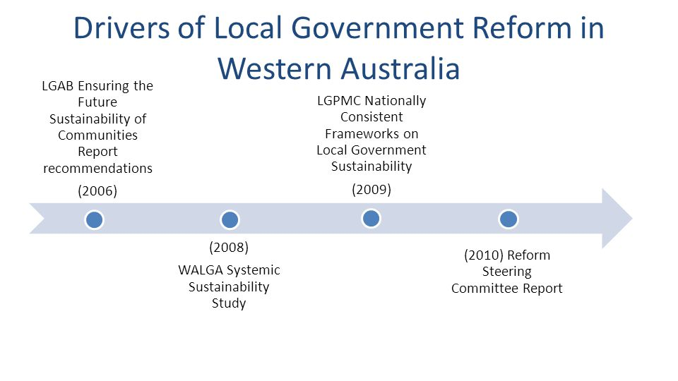 Drivers of Local Government Reform in Western Australia LGAB Ensuring the Future Sustainability of Communities Report recommendations (2006) (2008) WALGA Systemic Sustainability Study LGPMC Nationally Consistent Frameworks on Local Government Sustainability (2009) (2010) Reform Steering Committee Report