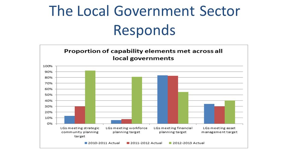 The Local Government Sector Responds