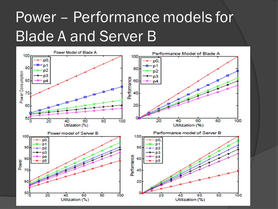Power – Performance models for Blade A and Server B