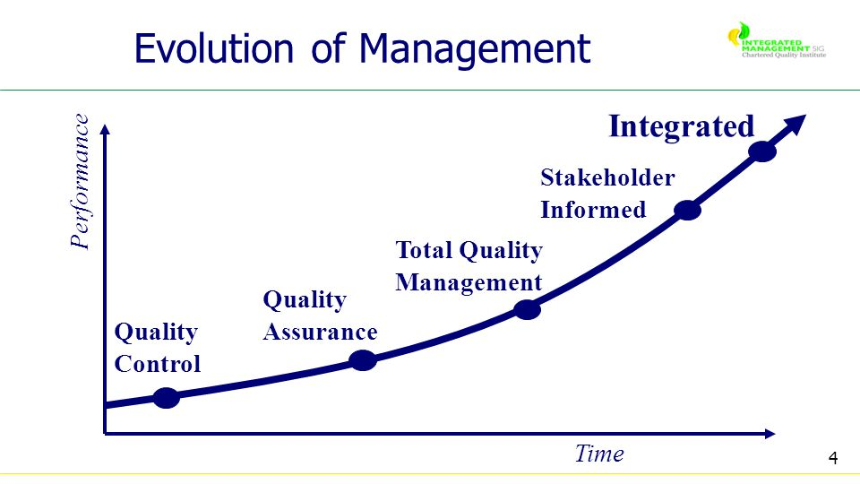4 Evolution of Management Quality Control Quality Assurance Total Quality Management Stakeholder Informed Integrated Performance Time