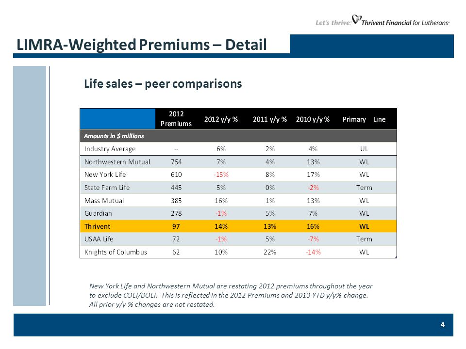 4 LIMRA-Weighted Premiums – Detail New York Life and Northwestern Mutual are restating 2012 premiums throughout the year to exclude COLI/BOLI.