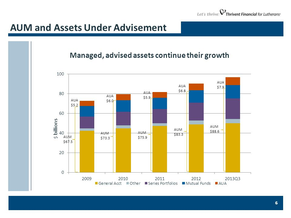 6 AUM and Assets Under Advisement Managed, advised assets continue their growth $ billions