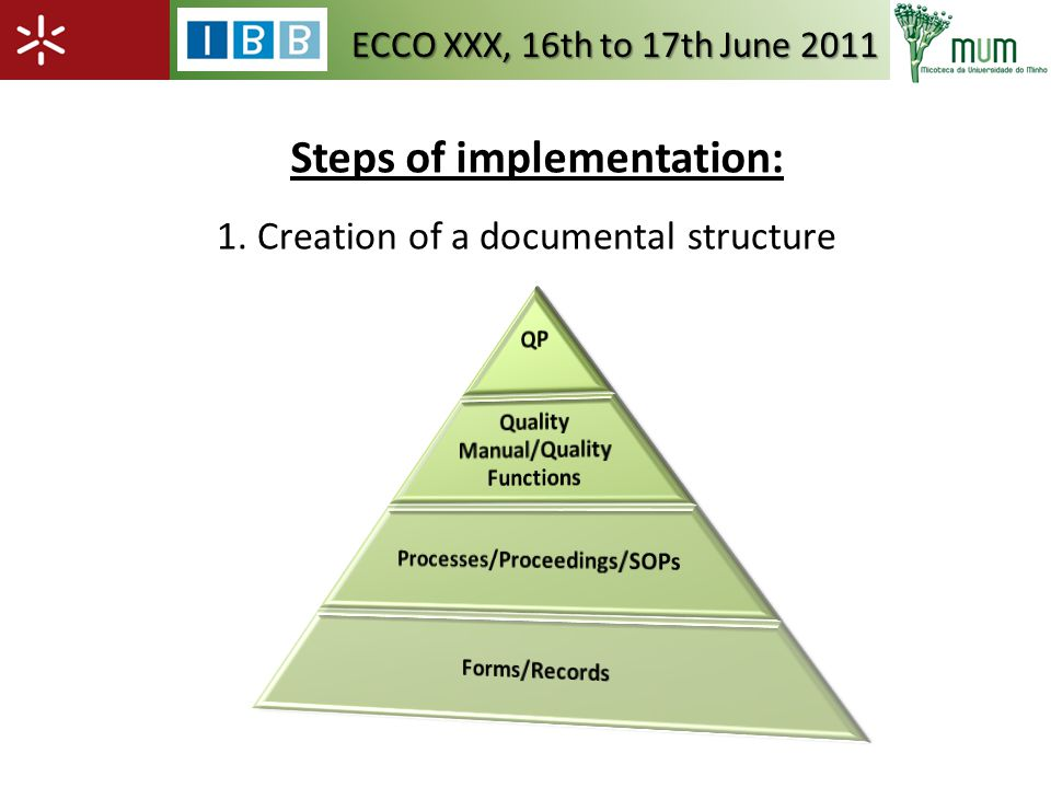 Steps of implementation: 1. Creation of a documental structure ECCO XXX, 16th to 17th June 2011