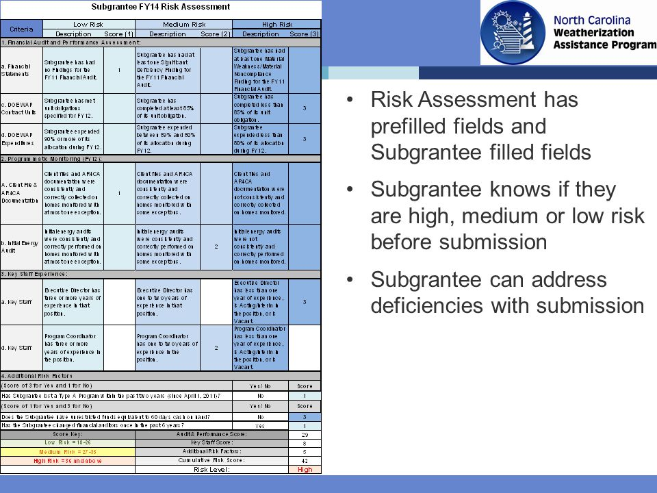 Risk Assessment has prefilled fields and Subgrantee filled fields Subgrantee knows if they are high, medium or low risk before submission Subgrantee can address deficiencies with submission