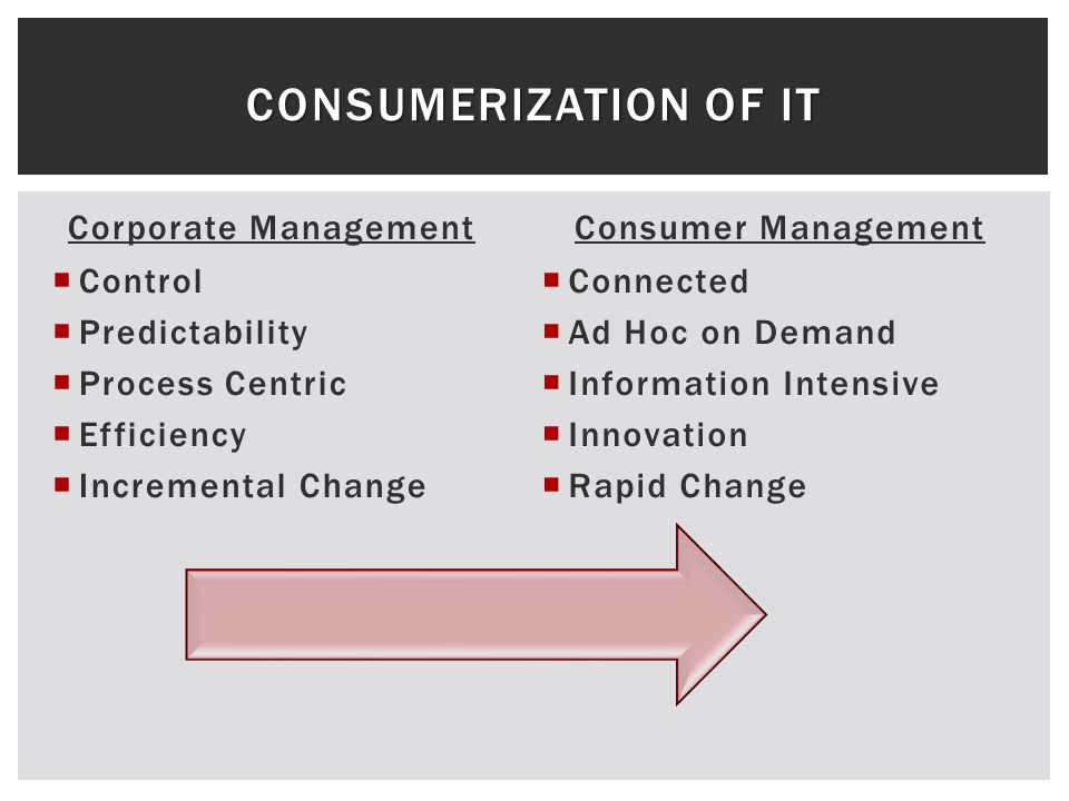 Corporate Management Control Predictability Process Centric Efficiency Incremental Change Consumer Management Connected Ad Hoc on Demand Information Intensive Innovation Rapid Change