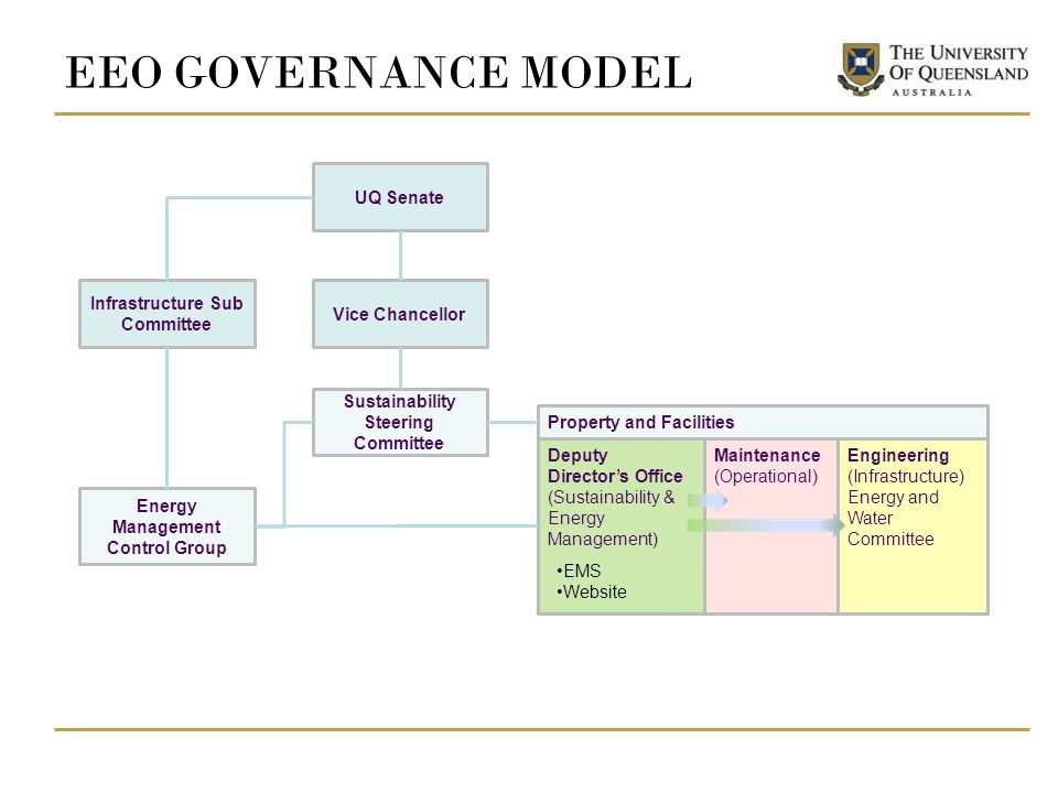 EEO GOVERNANCE MODEL UQ Senate Vice Chancellor Sustainability Steering Committee Property and Facilities Deputy Directors Office (Sustainability & Energy Management) Infrastructure Sub Committee Energy Management Control Group Engineering (Infrastructure) Energy and Water Committee Maintenance (Operational) EMS Website