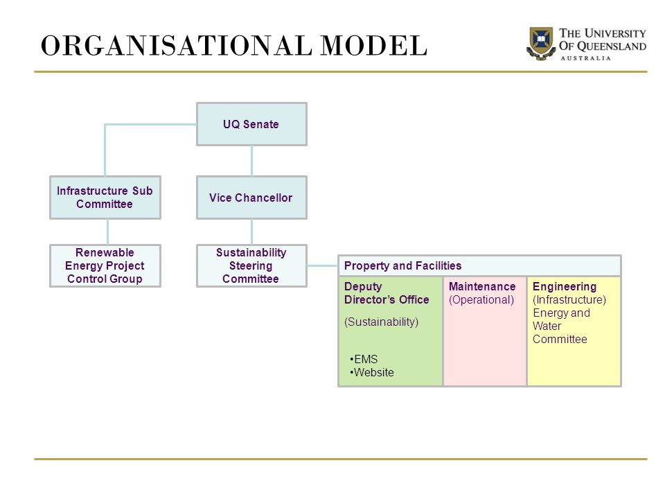ORGANISATIONAL MODEL UQ Senate Vice Chancellor Sustainability Steering Committee Property and Facilities Deputy Directors Office (Sustainability) Infrastructure Sub Committee Engineering (Infrastructure) Energy and Water Committee Maintenance (Operational) Renewable Energy Project Control Group EMS Website