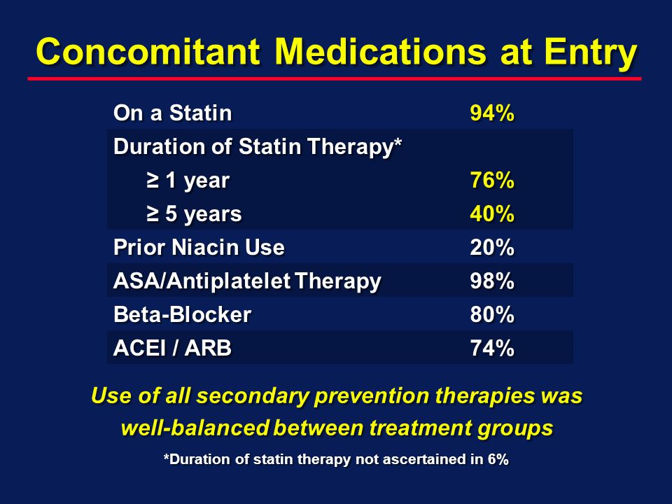 Concomitant Medications at Entry On a Statin 94% Duration of Statin Therapy* 1 year 1 year76% 5 years 5 years40% Prior Niacin Use 20% ASA/Antiplatelet Therapy 98% Βeta-Blocker 80% ACEI / ARB 74% Use of all secondary prevention therapies was well-balanced between treatment groups *Duration of statin therapy not ascertained in 6%