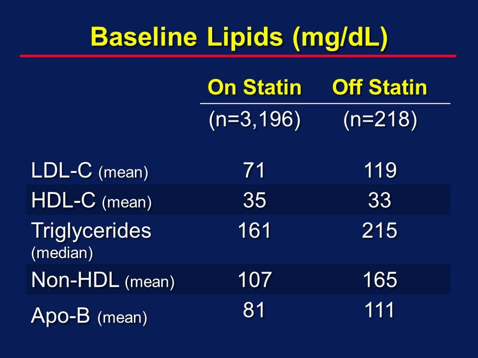Baseline Lipids (mg/dL) On Statin Off Statin LDL-C (mean) (n=3,196)71(n=218)119 HDL-C (mean) 3533 Triglycerides (median) Non-HDL (mean) Apo-B (mean) 81111
