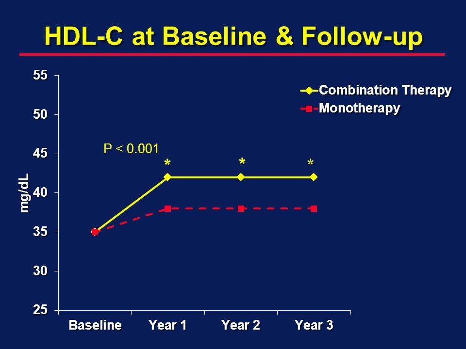 HDL-C at Baseline & Follow-up *