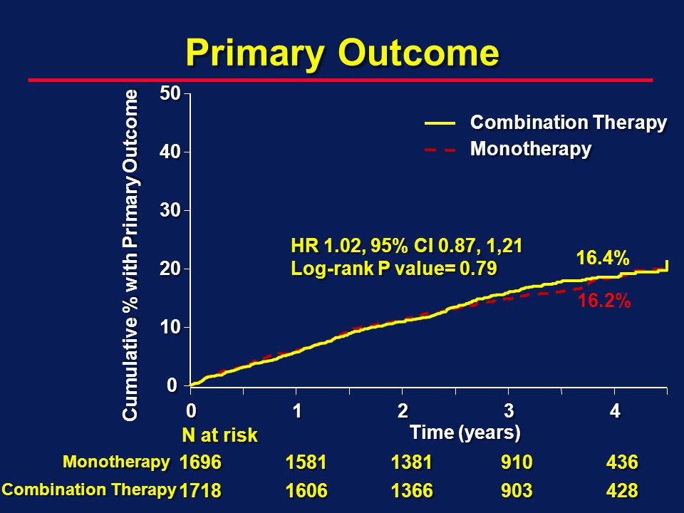 Time (years) Cumulative % with Primary Outcome Monotherapy Combination Therapy HR 1.02, 95% CI 0.87, 1,21 Log-rank P value= 0.79 N at risk Monotherapy Combination Therapy Primary Outcome 16.2% 16.4%