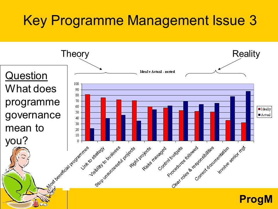 ProgM Question What does programme governance mean to you.