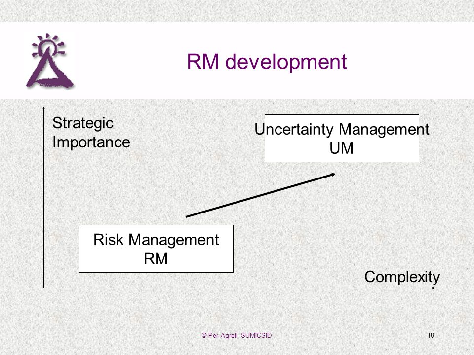 © Per Agrell, SUMICSID18 RM development Risk Management RM Uncertainty Management UM Strategic Importance Complexity