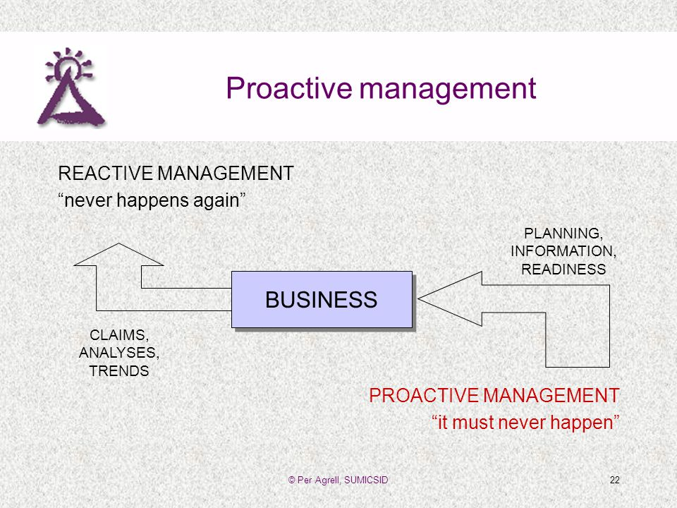 © Per Agrell, SUMICSID22 Proactive management REACTIVE MANAGEMENT never happens again PROACTIVE MANAGEMENT it must never happen BUSINESS CLAIMS, ANALYSES, TRENDS PLANNING, INFORMATION, READINESS