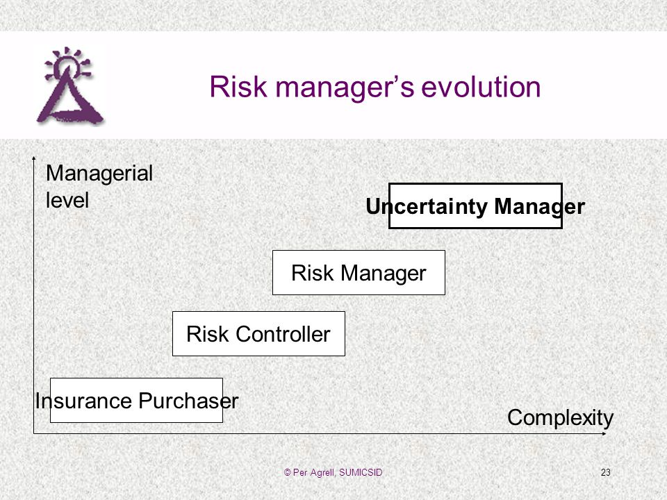 © Per Agrell, SUMICSID23 Risk managers evolution Insurance Purchaser Risk Controller Risk Manager Uncertainty Manager Complexity Managerial level