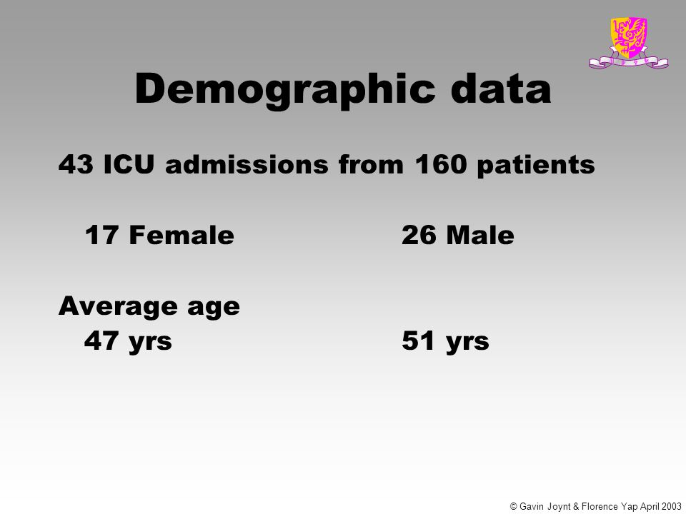© Gavin Joynt & Florence Yap April 2003 Demographic data 43 ICU admissions from 160 patients 17 Female 26 Male Average age 47 yrs 51 yrs