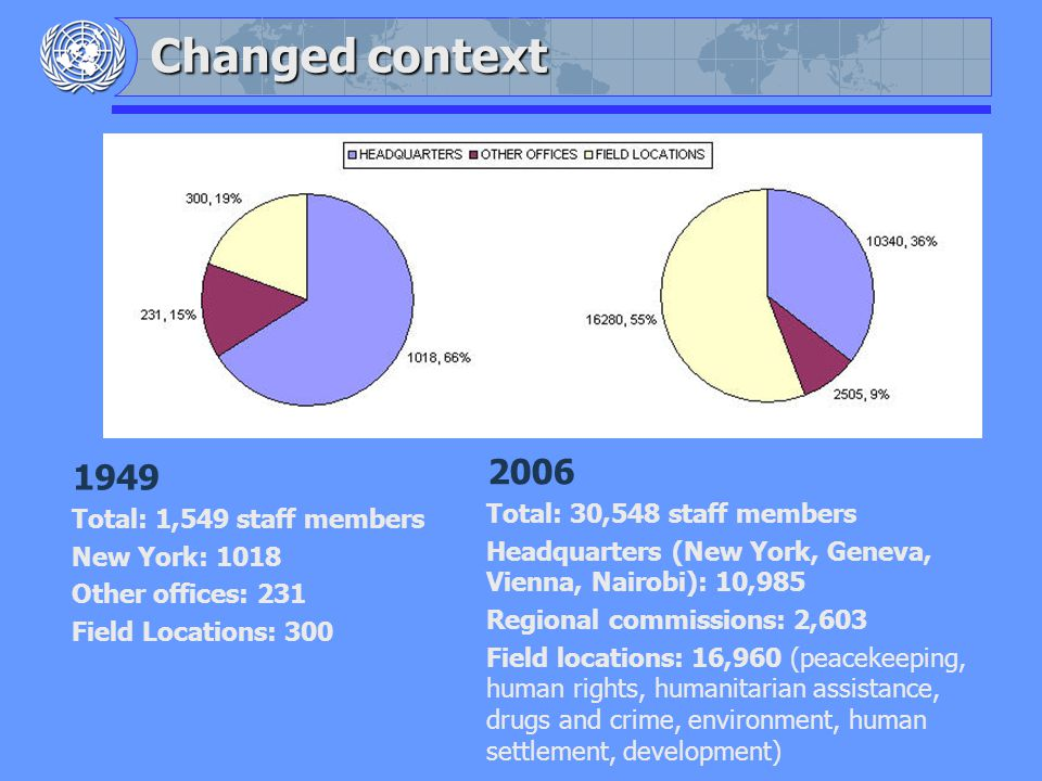 Changed context 1949 Total: 1,549 staff members New York: 1018 Other offices: 231 Field Locations: 300 2006 Total: 30,548 staff members Headquarters (New York, Geneva, Vienna, Nairobi): 10,985 Regional commissions: 2,603 Field locations: 16,960 (peacekeeping, human rights, humanitarian assistance, drugs and crime, environment, human settlement, development)