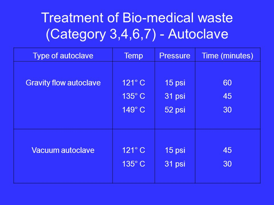 Treatment of Bio-medical waste (Category 3,4,6,7) - Autoclave Type of autoclaveTempPressureTime (minutes) Gravity flow autoclave121° C15 psi60 135° C31 psi45 149° C52 psi30 Vacuum autoclave121° C15 psi45 135° C31 psi30