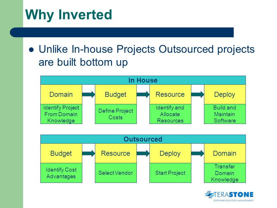 Why Inverted Unlike In-house Projects Outsourced projects are built bottom up DomainBudgetResourceDeploy DomainBudgetResourceDeploy In House Outsourced Identify Cost Advantages Select VendorStart Project Transfer Domain Knowledge Identify Project From Domain Knowledge Define Project Costs Identify and Allocate Resources Build and Maintain Software