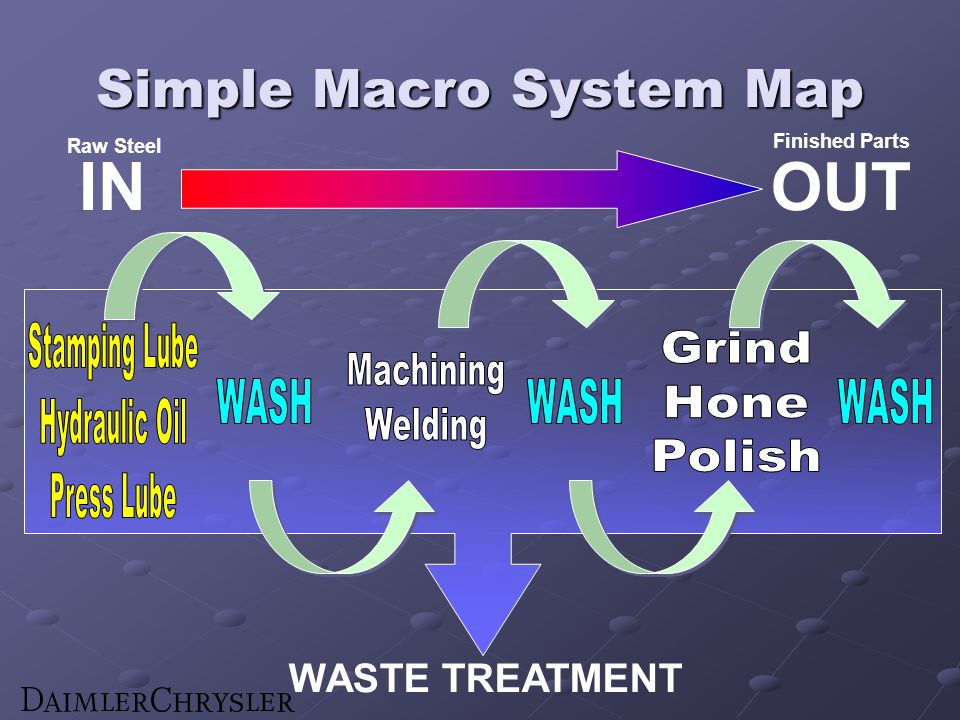Simple Macro System Map IN OUT WASTE TREATMENT Raw Steel Finished Parts