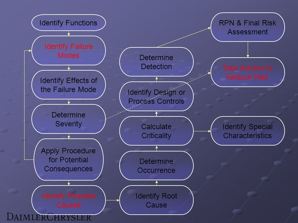 Identify Functions Identify Failure Modes Identify Effects of the Failure Mode Determine Severity Apply Procedure for Potential Consequences Identify Possible Causes Determine Occurrence Calculate Criticality Identify Design or Process Controls Determine Detection RPN & Final Risk Assessment Take Actions to Reduce Risk Identify Root Cause Identify Special Characteristics