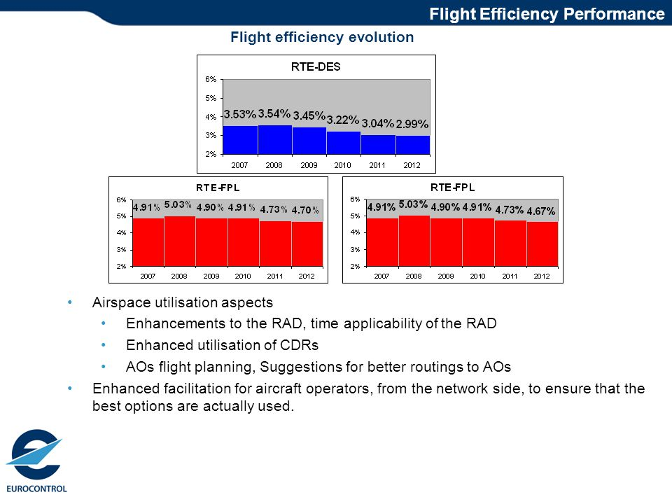 Progress on flight efficiency achievements Flight efficiency evolution Flight Efficiency Performance Airspace utilisation aspects Enhancements to the RAD, time applicability of the RAD Enhanced utilisation of CDRs AOs flight planning, Suggestions for better routings to AOs Enhanced facilitation for aircraft operators, from the network side, to ensure that the best options are actually used.