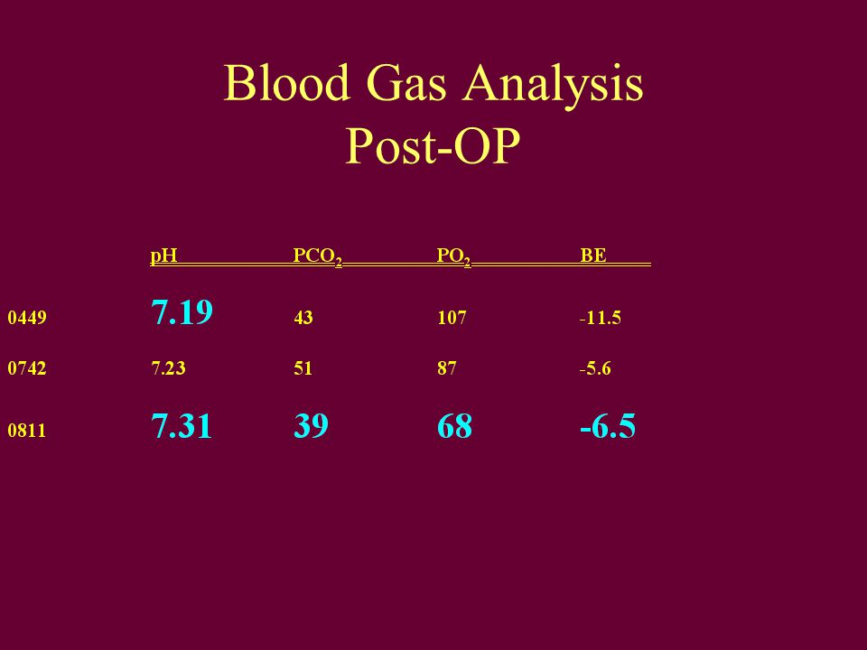 Blood Gas Analysis Post-OP