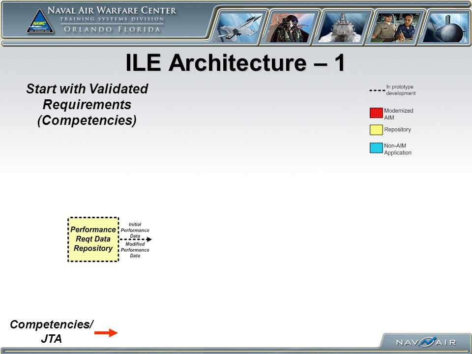 ILE Architecture – 1 Start with Validated Requirements (Competencies) Competencies/ JTA