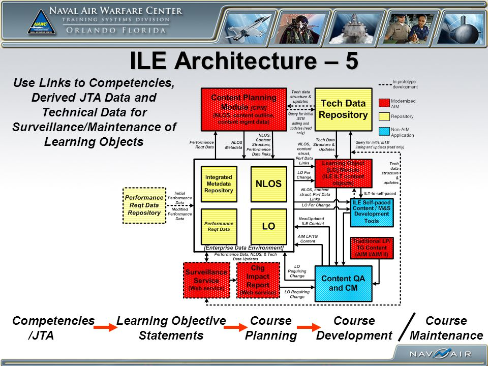 ILE Architecture – 5 Use Links to Competencies, Derived JTA Data and Technical Data for Surveillance/Maintenance of Learning Objects Competencies /JTA Learning Objective Statements Course Planning Course Development Course Maintenance