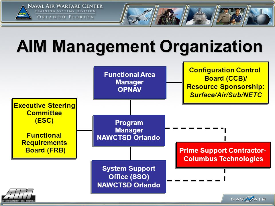 AIM Management Organization System Support Office (SSO) NAWCTSD Orlando System Support Office (SSO) NAWCTSD Orlando Program Manager OPNAV N75 Program Manager OPNAV N75 Program Manager NAWCTSD Orlando Program Manager NAWCTSD Orlando Configuration Control Board (CCB)/ Resource Sponsorship: Surface/Air/Sub/NETC Configuration Control Board (CCB)/ Resource Sponsorship: Surface/Air/Sub/NETC Functional Area Manager OPNAV – N00T Functional Area Manager OPNAV – N00T Executive Steering Committee (ESC) Functional Requirements Board (FRB) Executive Steering Committee (ESC) Functional Requirements Board (FRB) Functional Area Manager OPNAV – N12 (proposed) Functional Area Manager OPNAV – N12 (proposed) Functional Area Manager OPNAV – N79 Functional Area Manager OPNAV – N79 Functional Area Manager OPNAV Functional Area Manager OPNAV Prime Support Contractor- Columbus Technologies Prime Support Contractor- Columbus Technologies