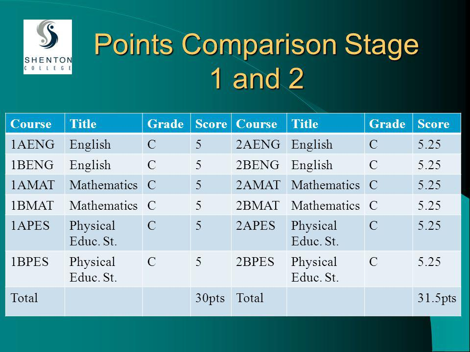Points Comparison Stage 1 and 2 CourseTitleGradeScoreCourseTitleGradeScore 1AENGEnglishC52AENGEnglishC5.25 1BENGEnglishC52BENGEnglishC5.25 1AMATMathematicsC52AMATMathematicsC5.25 1BMATMathematicsC52BMATMathematicsC5.25 1APESPhysical Educ.