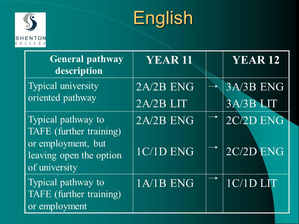 English General pathway description YEAR 11YEAR 12 Typical university oriented pathway 2A/2B ENG 2A/2B LIT 3A/3B ENG 3A/3B LIT Typical pathway to TAFE (further training) or employment, but leaving open the option of university 2A/2B ENG 1C/1D ENG 2C/2D ENG Typical pathway to TAFE (further training) or employment 1A/1B ENG1C/1D LIT