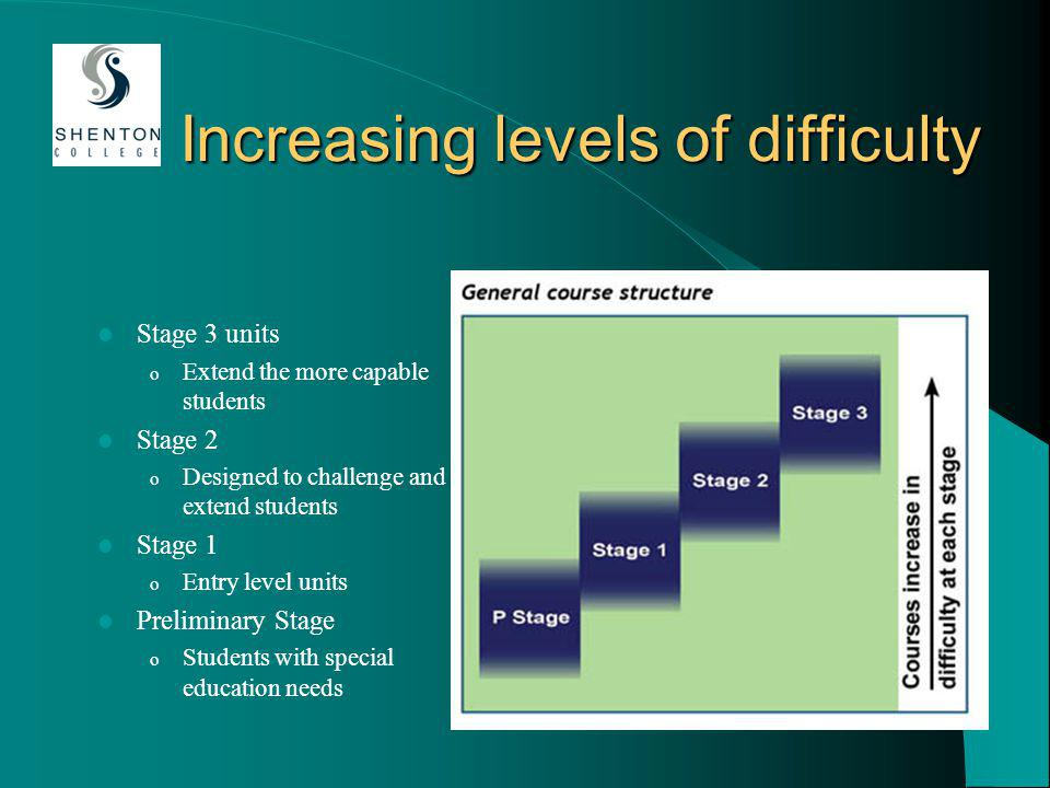 Increasing levels of difficulty Stage 3 units o Extend the more capable students Stage 2 o Designed to challenge and extend students Stage 1 o Entry level units Preliminary Stage o Students with special education needs