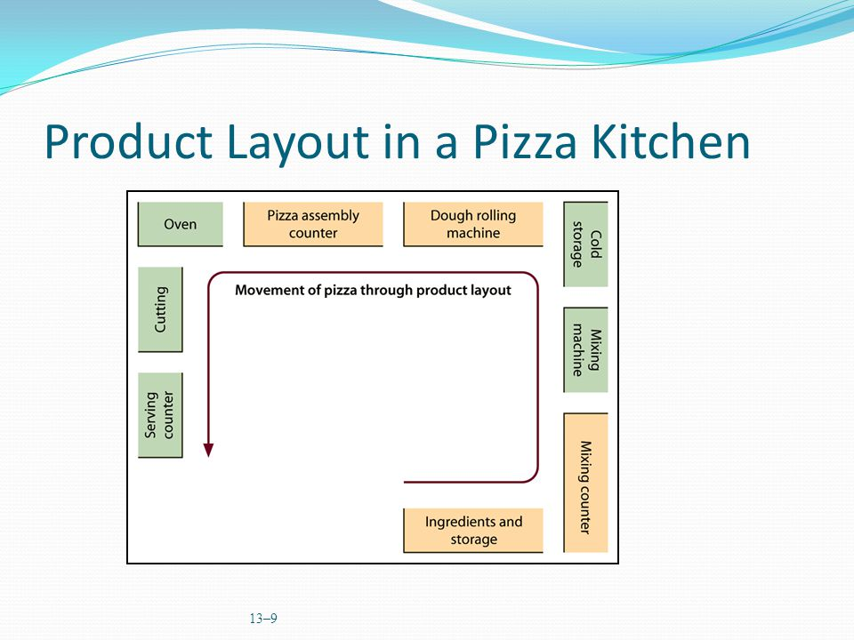 13–9 Product Layout in a Pizza Kitchen Insert fig 13.7 from page 414