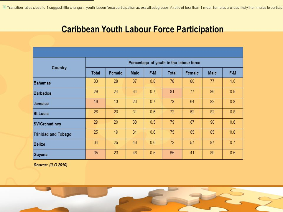 Country Percentage of youth in the labour force TotalFemaleMaleF-MTotalFemaleMaleF-M Bahamas 3328370.87880771.0 Barbados 2924340.78177860.9 Jamaica 1613200.77364820.8 St Lucia 2620310.67262820.8 SV/Grenadines 2920380.57967900.8 Trinidad and Tobago 2519310.67565850.8 Belize 3425430.67257870.7 Guyana 3523460.56541890.5 Source: (ILO 2010) [1] [1] Transition ratios close to 1 suggest little change in youth labour force participation across all subgroups.