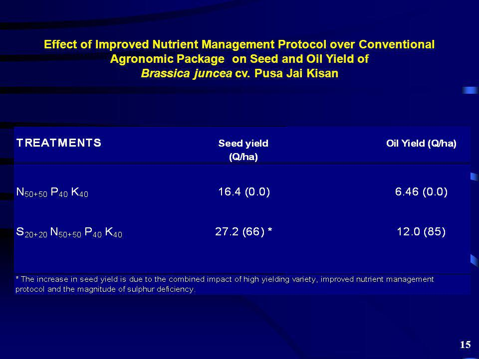 Effect of Improved Nutrient Management Protocol over Conventional Agronomic Package on Seed and Oil Yield of Brassica juncea cv.